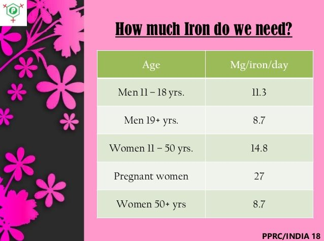 How Much Iron Do You Need A Day