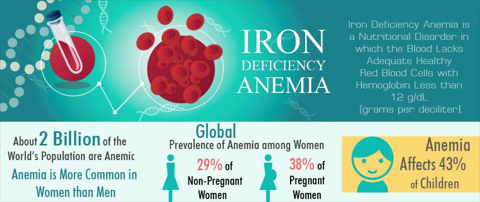 Iron Deficiency In Pregnancy Affects The Newborn