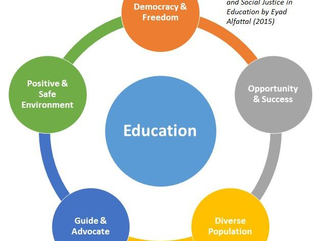 Principles Of Positive Education