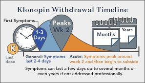 how long can take klonopin
